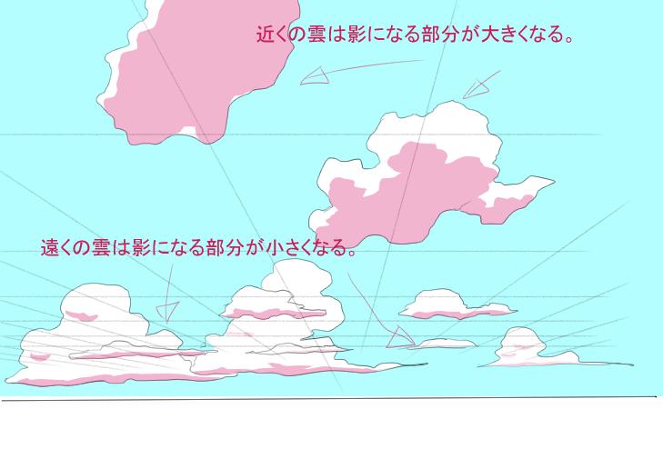 雲の影の付け方の違い