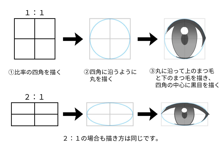 比率を使った目の描き方