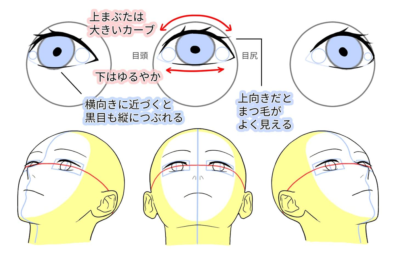 アオリと俯瞰の目の描き方