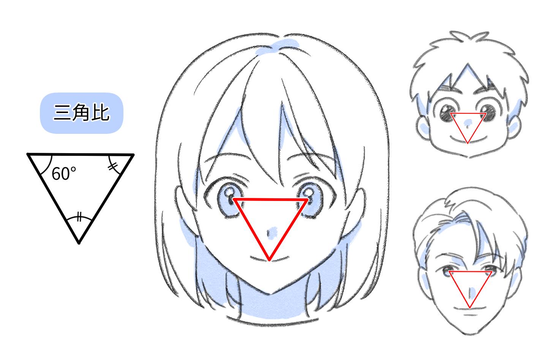 顔のパーツのバランス
