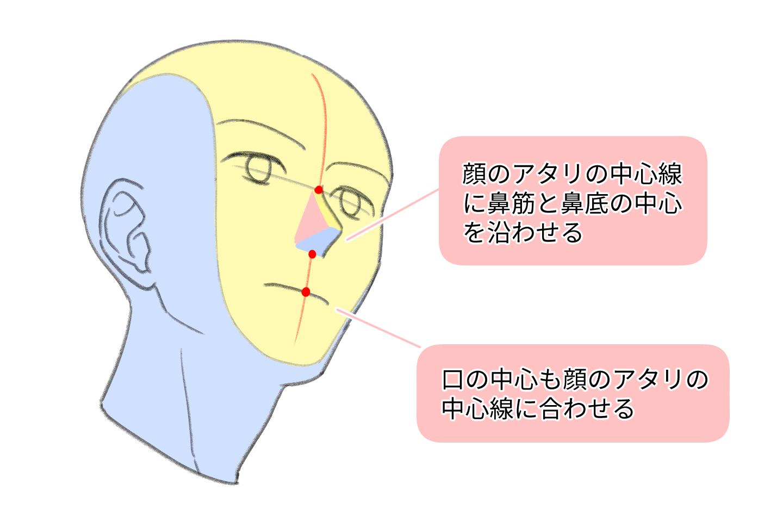 顔のパーツの配置
