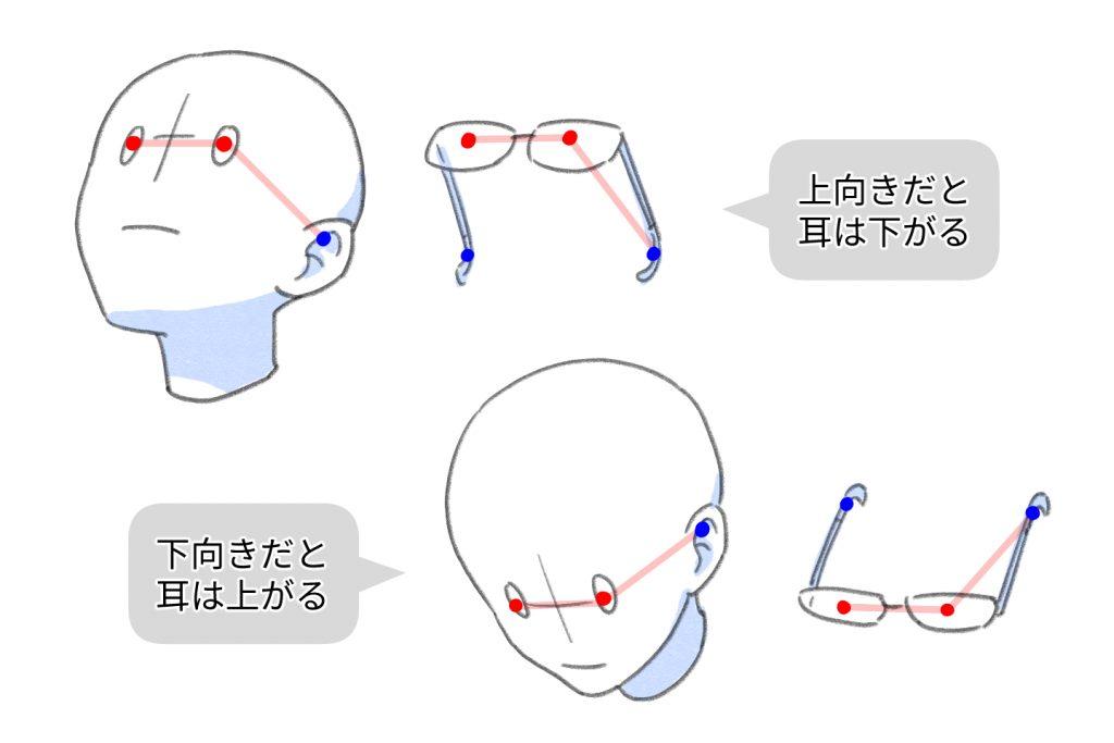 顔の角度が変わったときの目の位置