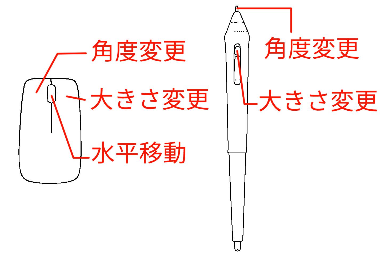 マウスとペンの操作方法