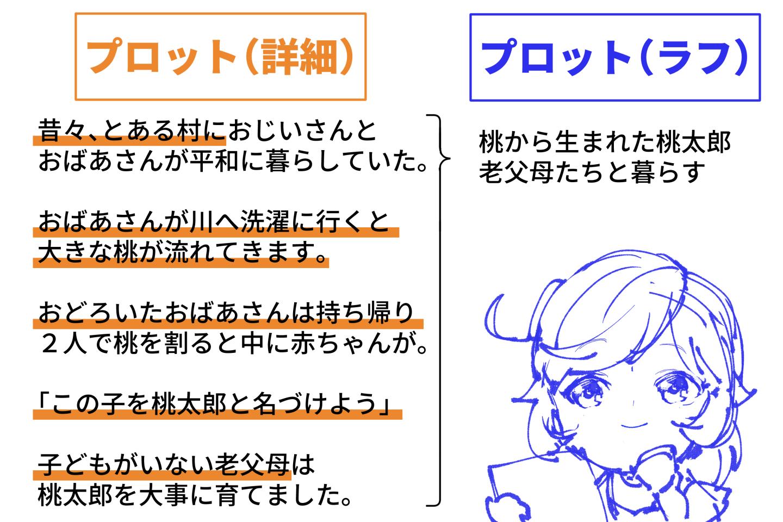 プロットのラフから詳細で変わった・追記された箇所を比較した画像