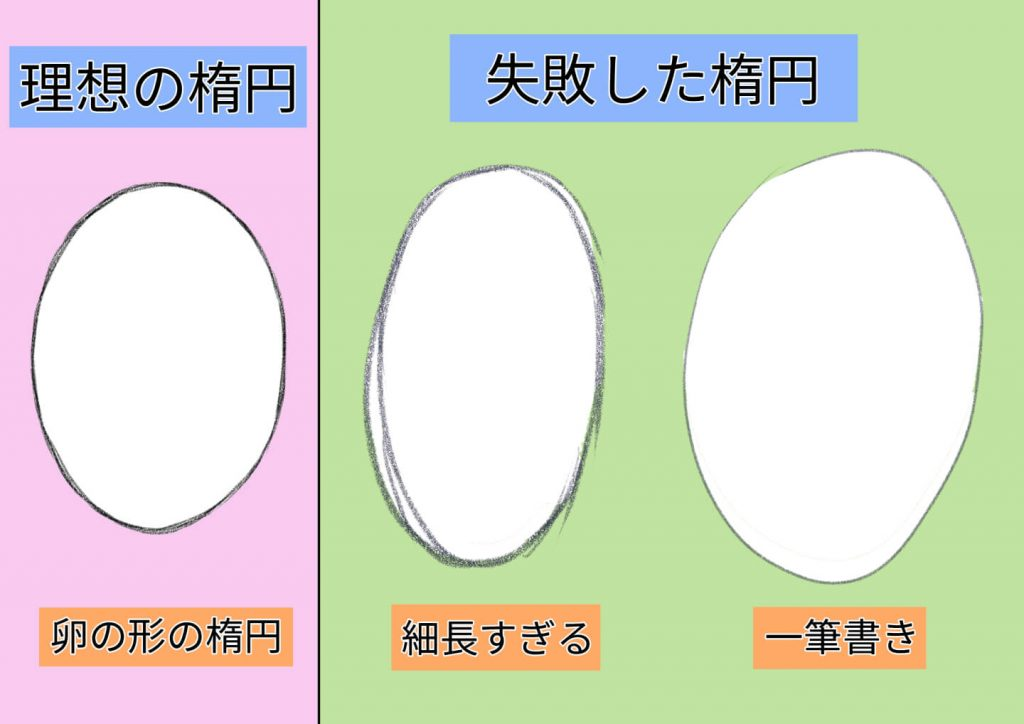 輪郭を描く際の楕円のOK・NG例