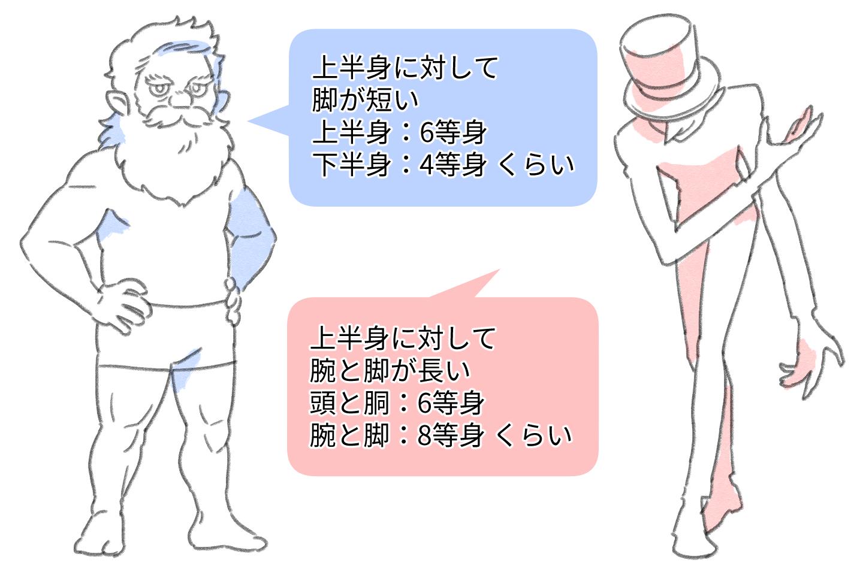 色々なキャラクターの等身