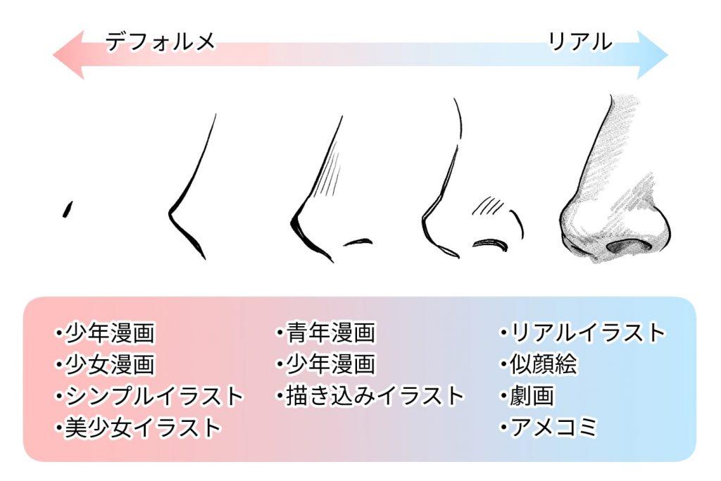 鼻の描き分け解説イラスト