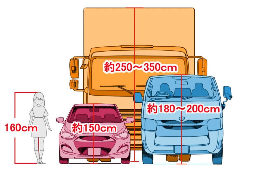 車と人物の対比。車高と身長を示し図解