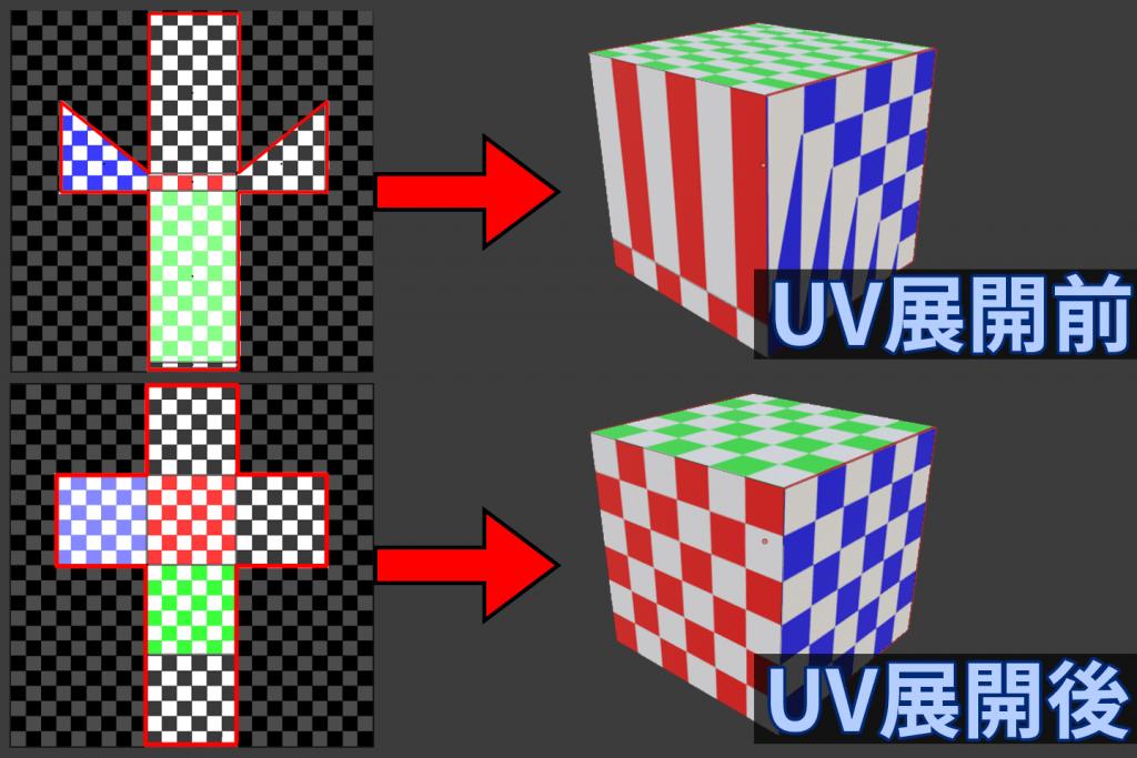 UV展開の意味を解説