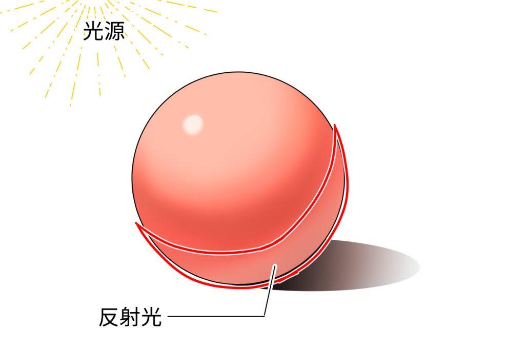 反射光の説明イラスト